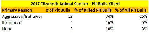 2017 Elizabeth Animal Shelter Pit Bulls Killed.jpg