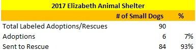 2017 Elizabeth Animal Shelter Small Dogs Sent to Rescue and Adopted Out.jpg