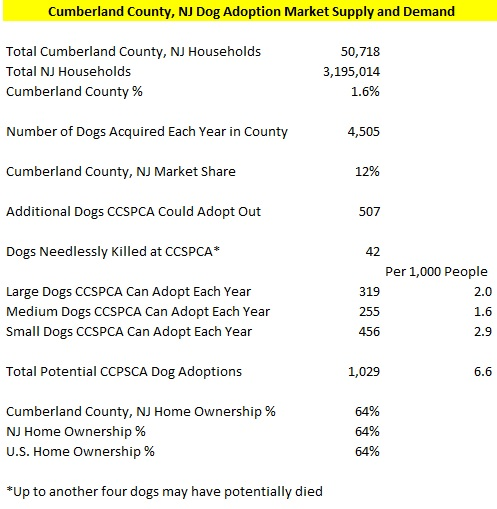 Cumberland County Dog Supply and Demand