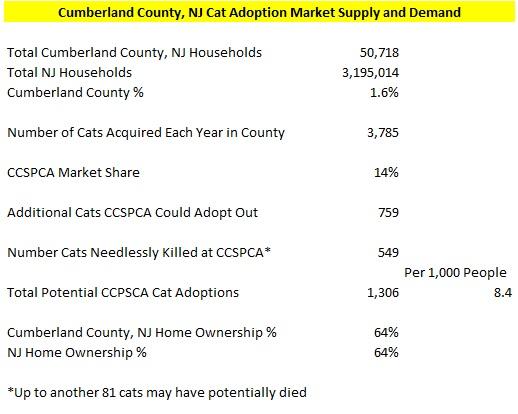 Cumberland County, NJ Cat Market