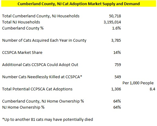 Cumberland County, NJ Cat Market