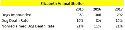 Elizabeth Animal Shelter 2015 to 2017 Dog Intake and Death Rate