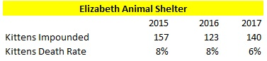 Elizabeth Animal Shelter 2015 to 2017 Kitten Intake and Death Rate