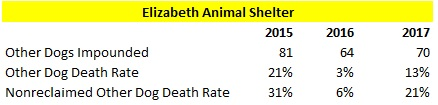 Elizabeth Animal Shelter 2015 to 2017 Other Dog Intake and Death Rate
