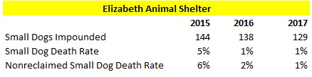 Elizabeth Animal Shelter 2015 to 2017 Small Dog Intake and Death Rate