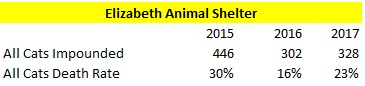Elizabeth Animal Shelter Cats Impounded and Death Rates