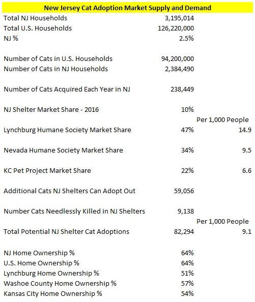 NJ Cat Supply and Demand