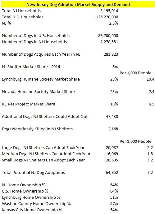 NJ Dog Supply and Demand
