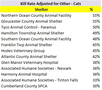 2017 Cat Kill Rate NJ.jpg