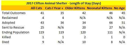 2017 Clifton Animal Shelter Cats Length of Stay.jpg