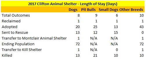 2017 Clifton Animal Shelter Dogs Length of Stay