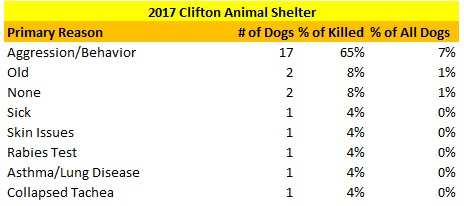 2017 Clifton Animal Shelter Reasons for Killing Dogs