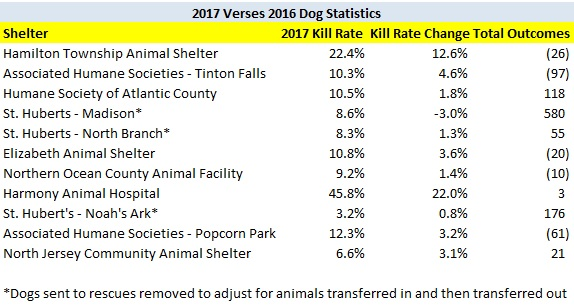 2017 Dog Kill Rate Increase Shelters Kill Rates.jpg