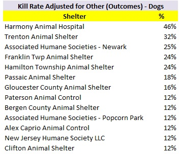 2017 Dog Kill Rate