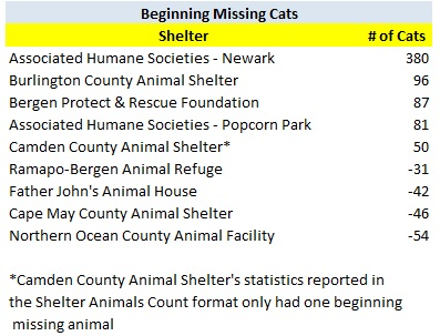 2017 New Jersey Animal Shelters Beginning Missing Cats