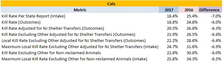 2017 New Jersey Animal Shelters Cat Statistics