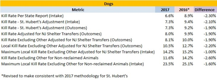2017 New Jersey Animal Shelters Dog Statistics