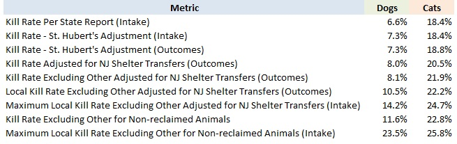 2017 New Jersey Detailed Dog and Cat Kill Rates