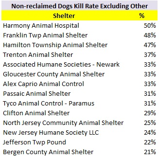 2017 Nonreclaimed Dog Kill Rate.jpg