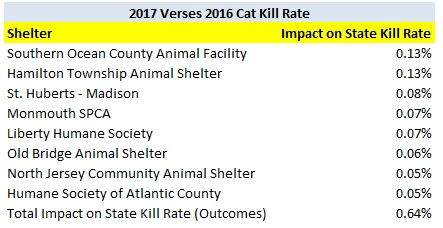 2017 Shelters Increasing Cat Kill Rate