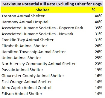 2017 Shelters Maximum Potential Dog Kill Rate.jpg