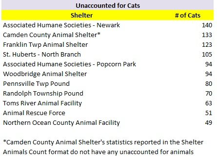 2017 Shelters Most Unaccounted for Cats