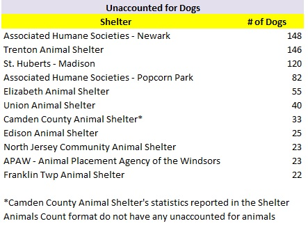 2017 Shelters Most Unaccounted for Dogs.jpg