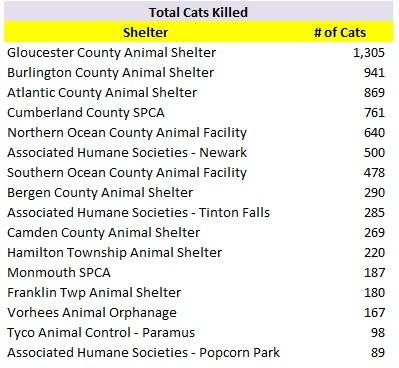 2017 Shelters with Most Cats Killed