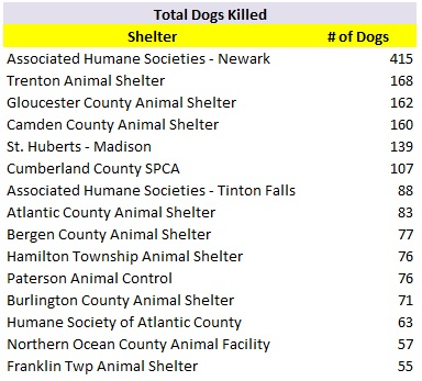2017 Shelters with Most Dogs Killed