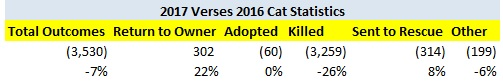 2017 Verses 2016 New Jersey Cat Statistics Changes Adjusted