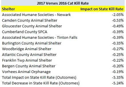 2017 Verses 2016 Shelters Impact on Decrease in Cat Kill Rate