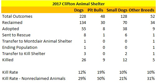 2017 Clifton Animal Shelter Dog Statistics