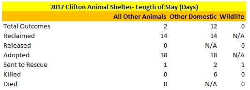 2017 Clifton Animal Shelter Other Domestic Animals and Wildlife Length of Stay.jpg