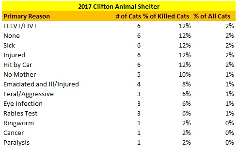 2017 Clifton Animal Shelter Reasons for Killing Cats