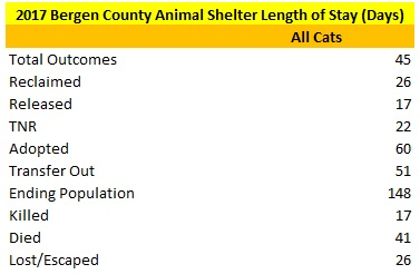 2017 Bergen County Animal Shelter Cats Length of Stay