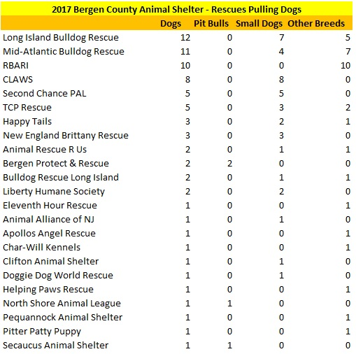 2017 Bergen County Animal Shelters Rescues Pulling Dogs