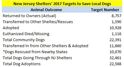 2017 New Jersey Dog Targeted Outcomes