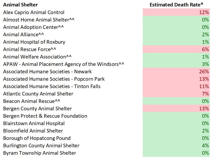 2017 NJ Shelters Estimated Dog Death Rates 1.jpg