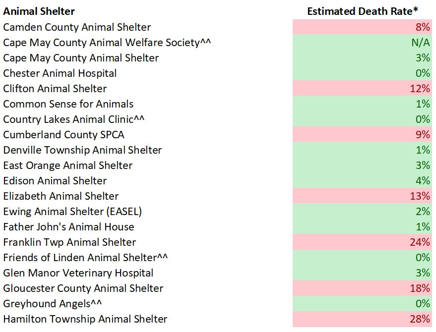 2017 NJ Shelters Estimated Dog Death Rates 2