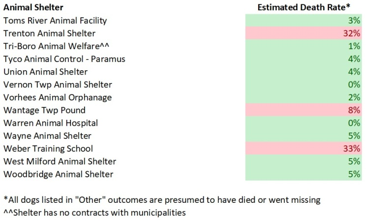 2017 NJ Shelters Estimated Dog Death Rates 5.jpg