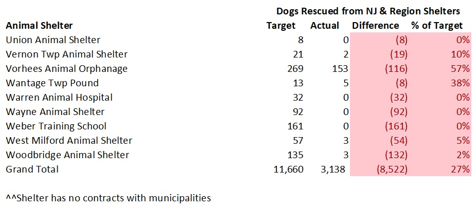 2017 NJ Shelters Targeted Verses Actual Dogs Rescued from NJ Shelters 5