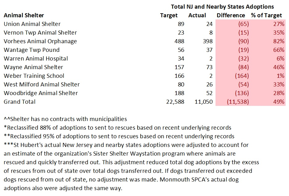 2017 NJ Targeted Verses Actual NJ and Nearby States Dog Adoptions 5.jpg