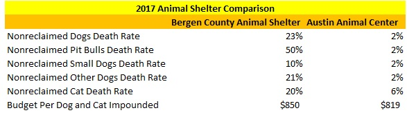 2017 Bergen County Animal Shelter and Austin Animal Center Comparison
