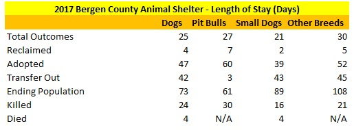 2017 Bergen County Animal Shelter Dogs Length of Stay
