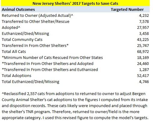 2017 Cat Model Targets