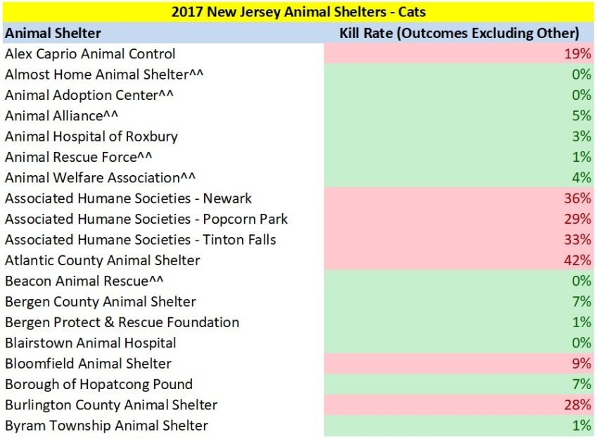 2017 NJ Cat Kill Rates 1