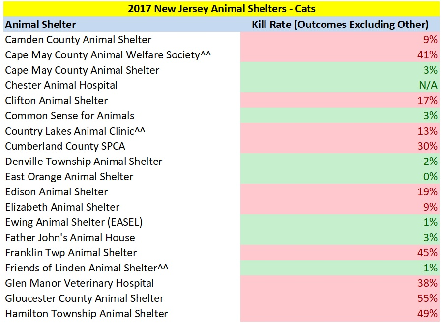 2017 NJ Cat Kill Rates 2.jpg