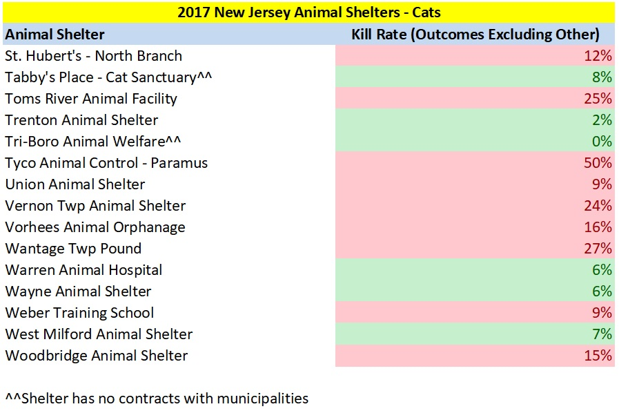2017 NJ Cat Kill Rates 5.jpg
