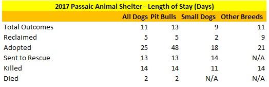 2017 Passaic Animal Shelter Dog Length of Stay
