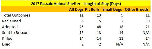 2017 Passaic Animal Shelter Dog Length of Stay